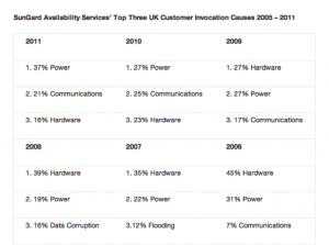 Top cause of business disruption is power failure