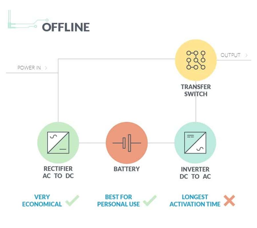 Uninterruptible Power Supply Offline Guide