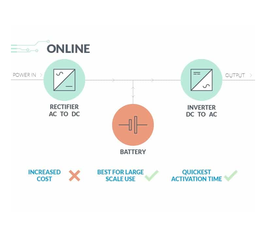 Uninterruptible Power Supply Online Guide